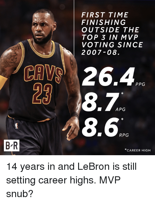 Lebron, Time, and Ppg: BR  FIRST TIME  FINISHING  OUTSIDE THE  TOP 3 IN MVP  VOTING SINCE  2007-08  26.4  PPG  8.  APG  8.6  RPG  CAREER HIGH 14 years in and LeBron is still setting career highs. MVP snub?