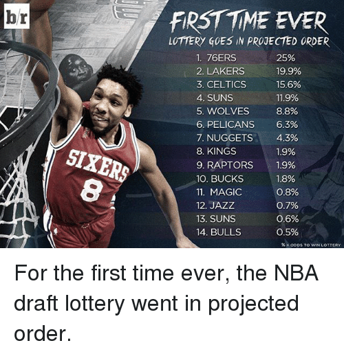 Celtic: br  FiRST TME EVER  LOTTERY GOES IN PROJECTED ORDER  1. 76ERS  25%  19.9%  2. LAKERS  3. CELTICS  15.6%  4. SUNS  11.9%  5. WOLVES  8.8%  6. PELICANS 6.3%  7. NUGGETS  4.3%  8. KINGS  1.9%  9. RAPTORS  1.9%  100. BUCKS  1.8%  0.8%  11. MAGIC  12. JAZZ  0.7%  0.6%  13. SUNS  14 BULLS  0.5%  ODDs TO WIN LOTTERY For the first time ever, the NBA draft lottery went in projected order.
