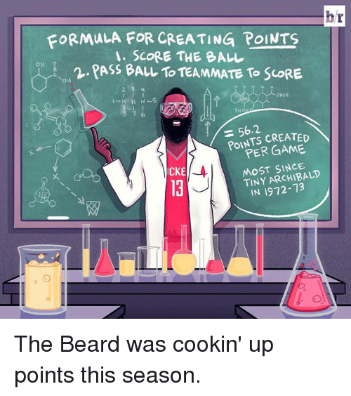 cke: br  FORMULA FOR CREATING POINTS  A. SCORE THE BALL  ON 9  Ass BALL TOTEAMMATE To ScORE  PASS  SHO  56.2.  CREATED  PER MOST SINCE.  TINY CKE  IN 1972-73 The Beard was cookin' up points this season.