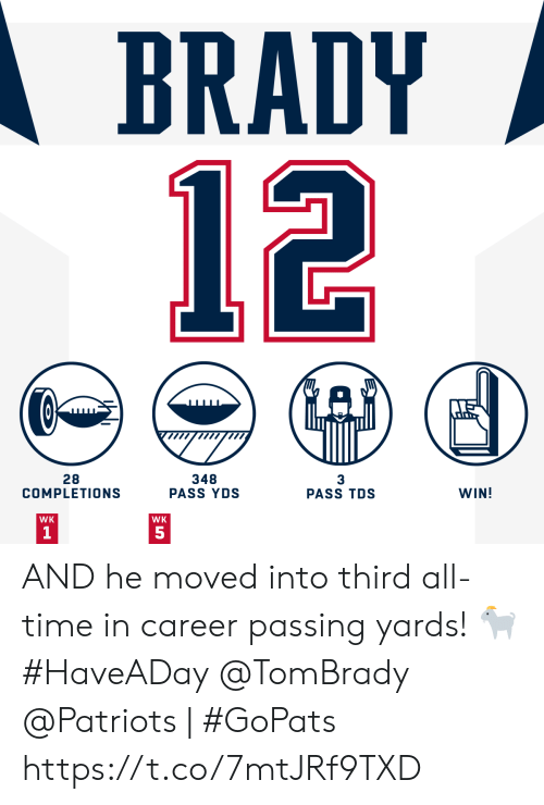 tombrady: BRADY  12  348  PASS YDS  28  COMPLETIONS  3  PASS TDS  WIN!  WK  WK  1 AND he moved into third all-time in career passing yards! 🐐 #HaveADay @TomBrady   @Patriots | #GoPats https://t.co/7mtJRf9TXD