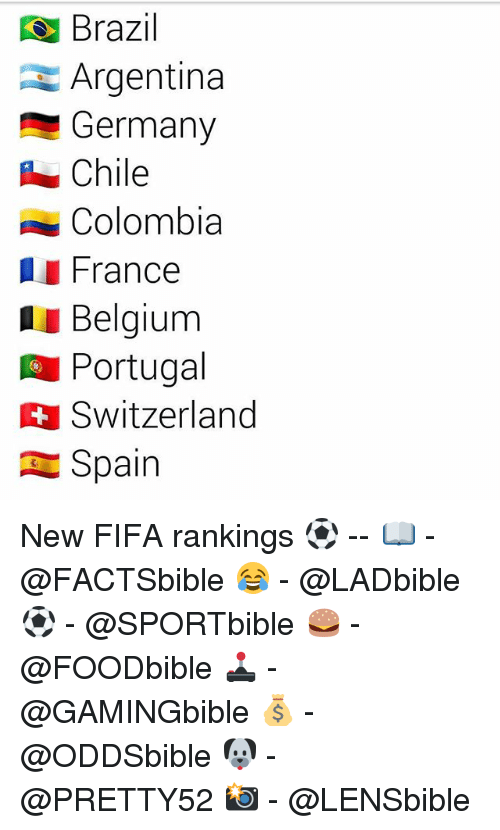 Belgium, Fifa, and Memes: Brazil  Argentina  Germany  Chile  Colombia  I France  Belgium  Portugal  Switzerland  Spain New FIFA rankings ⚽ -- 📖 - @FACTSbible 😂 - @LADbible ⚽ - @SPORTbible 🍔 - @FOODbible 🕹 - @GAMINGbible 💰 - @ODDSbible 🐶 - @PRETTY52 📸 - @LENSbible