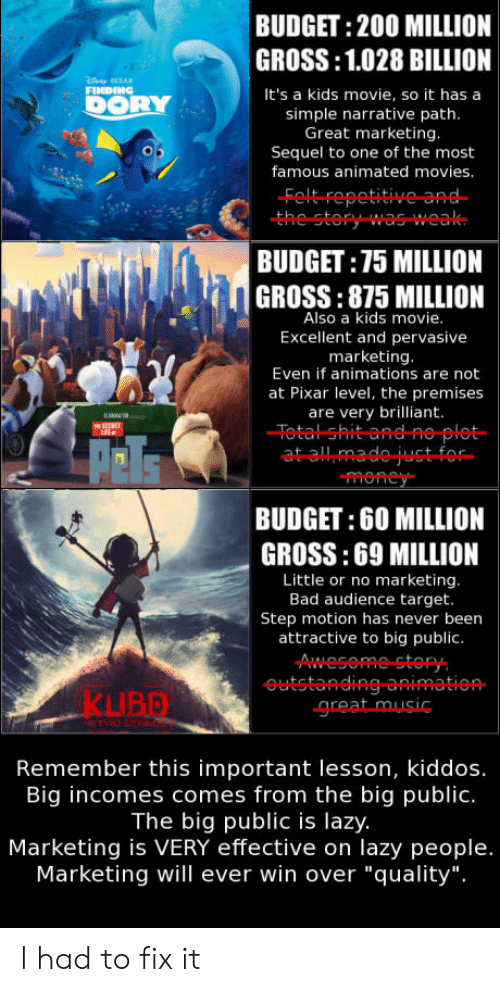 """Animated Movies: BUDGET: 200 MILLION  GROSS:1.028 BILLION  It's a kids movie, so it has a  simple narrative path  Great marketing  Sequel to one of the most  famous animated movies  Feltrepetitive급유  the story was-weak  BUDGET:75 MILLION  GROSS:875 MILLION  Also a kids movie  Excellent and pervasive  marketing  Even if animations are not  at Pixar level, the premises  are very brilliant.  -Fetal-Shit-and- e-plat-  BUDGET: 60 MILLION  GROSS:69 MILLION  Little or no marketing  Bad audience target.  Step motion has never beern  attractive to big public.  KUBO  Remember this important lesson, kiddos.  Big incomes comes from the big public.  The big public is lazy.  Marketing is VERY effective on lazy people.  Marketing will ever win over """"quality"""". I had to fix it"""