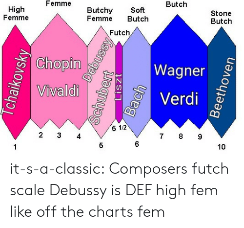Charts: Butch  Femme  Butchy Soft  Femme Butch  Stone  Butch  High  Femme  Futch  Chopin  2  Wagner  Verdi  0  Vivaldi  5 1/2  7 8 9  2 3 4  6  10  5 it-s-a-classic:  Composers futch scale  Debussy is DEF high fem like off the charts fem
