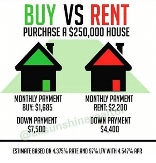 buying vs renting a house Buying a home is 23% cheaper than renting nationwide for millennials and now is the best time to buy since 2012 when interest rates were a tad lower trulia's rent vs buy report has traditionally assumed a 30-year fixed rate mortgage with a 20% down payment for households moving every seven years.