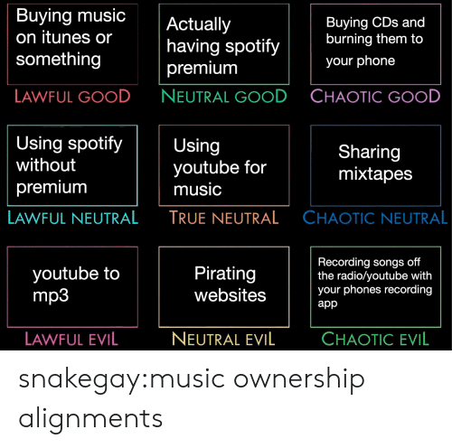 Lawful Evil: Buying music  on itunes or  something  Actually  having spotify  premium  NEUTRAL GOOD  Buying CDs and  burning them to  your phone  LAWFUL GOOD  CHAOTIC GOOD  Using spotifyUsing  without  premiunm  youtube for  music  TRUE NEUTRAL  Sharing  mixtapes  LAWFUL NEUTRAL  CHAOTIC NEUTRAL  youtube to  mp3  Pirating  websites  Recording songs off  the radio/youtube with  your phones recording  app  LAWFUL EVIL  NEUTRAL EVIL  CHAOTIC EVIL snakegay:music ownership alignments