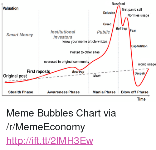 "know your meme: Buzzfeed  Valuation  first panic sell  Normies usage  Greed  Bull rap Fear  Public  Institutional  investors  Smart Money  know your meme article written  Capitulation  Posted to other sites  overused in original community  ironic usage  First reposts  Bear trap  Despair  Original post  Mean  Stealth Phase  Awareness Phase  Mania Phase  Blow off Phase  Time <p>Meme Bubbles Chart via /r/MemeEconomy <a href=""http://ift.tt/2lMH3Ew"">http://ift.tt/2lMH3Ew</a></p>"