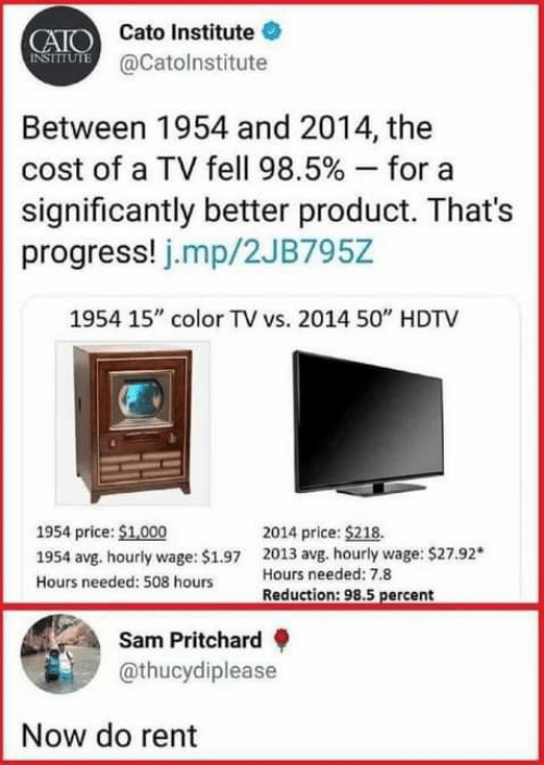 "Cato: CAIO Cato Institute  NSIUTE @Catolnstitute  Between 1954 and 2014, the  cost of a TV fell 98.5 % - for  significantly better product. That's  progress! j.mp/2JB795Z  1954 15"" color TV vs. 2014 50"" HDTV  1954 price: $1,000  2014 price: $218.  2013 avg. hourly wage: $27.92*  Hours needed: 7.8  1954 avg. hourly wage: $1.97  Hours needed: 508 hours  Reduction: 98.5 percent  Sam Pritchard  @thucydiplease  Now do rent"