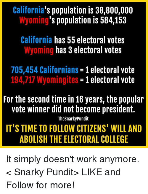 pundits: California  population is 38,800,000  's population is 584,153  Wyoming  California has 55 electoral votes  has 3 electoral votes  Wyoming  705,454 Californians  1 electoral vote  194,717 Wyomingites  -1 electoral vote  For the second time in 16 years, the popular  vote winner did not become president.  TheSnarky Pundit  IT'S TIME TO FOLLOW CITIZENS' WILL AND  ABOLISH THE ELECTORAL COLLEGE It simply doesn't work anymore.  < Snarky Pundit> LIKE and Follow for more!