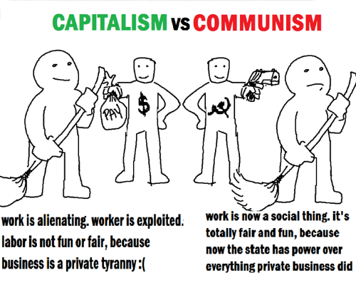 an overview of marxs view on capitalism and communism Projecting the communist future from existing patterns and trends is an integral part of marx's analysis of capitalism, and moreover, judging from an 1851 outline of what was to become capital, marx intended to present his views on communism in a systematic.