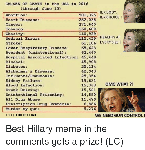 Hillary Meme: CAUSES OF DEATH in the USA in 2016  through June 15)  HER BODY  501,325 HER CHOICE  282,038  Heart Disease:  Cancer:  Tobacco:  ObesitY  Medical Errors:  Stroke:  Lower Respiratory Disease:  Accident (unintentional)  271,640  160 680  140,939  115,439 HEALTHY AT  61,106 EVERY SIZE  65,623  62,460  Hospital Associated Infection: 45,449  45,908  35,114  42,943  25,354  19,631  Alcohol:  Diabetes:  Alzheimer's Disease:  Influenza/Pneumonia:  Kidney Failure:  Blood Infection:  Drunk Driving:  Unintentional Poisoning:  All Drug Abuse:  Prescription Drug Overdose:  15,363 OMG WHAT?!  15,521  14,580  11,479  6,886  5,276  Murder by gun  BEING LIBERTARIAN  WE NEED GUN CONTROL! Best Hillary meme in the comments gets a prize! (LC)
