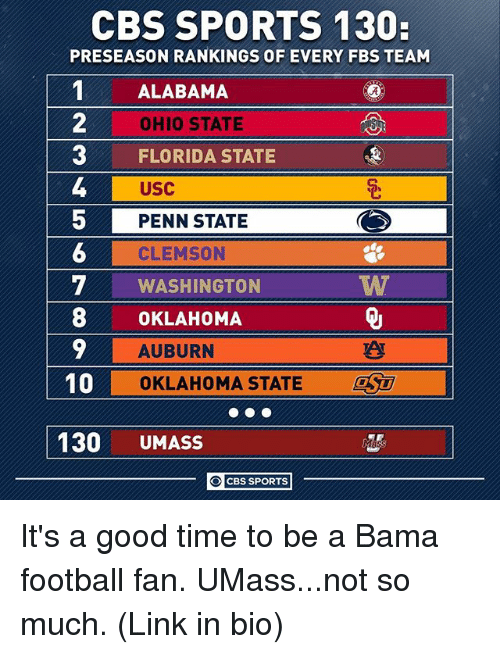 clemson: CBS SPORTS 130:  PRESEASON RANKINGS OF EVERY FBS TEAM  1ALABAMA  2  3 FLORIDA STATE  OHIO STATE  USC  PENN STATE  CLEMSON  WASHINGTON  5  8OKLAHOMA  10  130 UMASS  AUBURN  TAT  OKLAHOMA STATE  SU  O CBS SPORTS It's a good time to be a Bama football fan. UMass...not so much. (Link in bio)