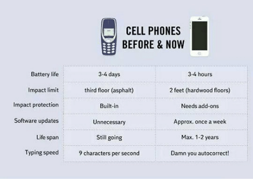 Autocorrect, Life, and Feet: CELL PHONES  BEFORE & NOW  Battery life  Impact limit  Impact protection  Software updates  Life span  Typing speed  3-4 days  third floor (asphalt)  Built-in  Unnecessary  Still going  9 characters per second  3-4 hours  2 feet (hardwood floors)  Needs add-ons  Approx. once a week  Max. 1-2 years  Damn you autocorrect!
