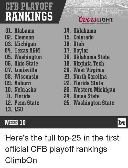 Penn State, Sports, and Virginia Tech: CFB PLAYOFF  RANKINGS  01. Alabama  02. Clemson  03. Michigan  04. Texas A&M  05. Washington  06. Ohio State  07. Louisville  08. Wisconsin  09. Auburn  10. Nebraska  ll. Florida  12, Penn State  13. LSU  WEEK 10  Coors LIGHT.  14. Oklahoma  15. Colorado  16. Utah  17. Baylor  18. Oklahoma State  19. Virginia Tech  20. West Virginia  21. North Carolina  22. Florida State  23. Western Michigan  24. Boise State  25. Washington State  b/r Here's the full top-25 in the first official CFB playoff rankings ClimbOn