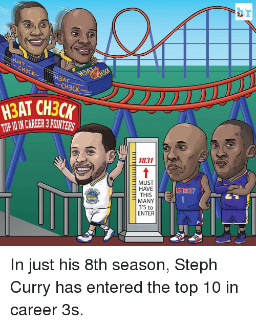 Detroit, Sports, and Top: CH3CK.  H3AT CH30r  EN  30  ARRIO  1831  MUST  HAVE  THIS  MANY  3 S to  ENTER  DETROIT  P In just his 8th season, Steph Curry has entered the top 10 in career 3s.