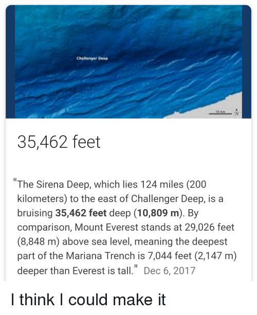 """Sirena: Chafenger Deep  35,462 feet  1I  """"The Sirena Deep, which lies 124 miles (200  kilometers) to the east of Challenger Deep, is a  bruising 35,462 feet deep (10,809 m). By  comparison, Mount Everest stands at 29,026 feet  (8,848 m) above sea level, meaning the deepest  part of the Mariana Trench is 7,044 feet (2,147 m)  deeper than Everest is tall."""" Dec 6, 2017"""