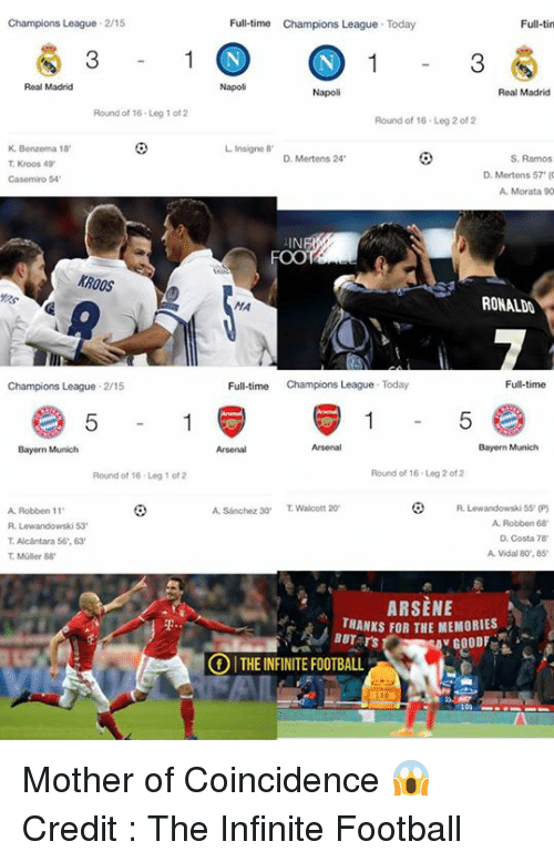 Memes, Real Madrid, and 20 A: Champions League 215  Full-tin  Full-time Champions League Today  1 (N  N 1  Real Madrid  Real Madrid  Napoli  Round of 16 Leg 1 of  Round of 16 Leg 2 of 2  Benzema 18  L Insigne 8  S. Ramos  D. Mertens 24  T Kroos 49'  D. Mertens 57  Casemiro 54  A. Morata 90  KROOS  RONALDO  Full-time  Full-time  Champions League Today  Champions League  2/15  5 2  5  Bayern Munich  Bayern Munich  Round of 16 Leg 2 of 2  Round of 16 Leg 1 of 2  Lewandowski 55 (P)  A. Sanchez 30  T Walcott 20  A. Robben 11  A Robben 68'  D. Costa 78  T Alcantara 56,63  A Vidal 80,85  T Muller 88  ARSENE  THANKS FOR THE MEMORIES  BUT rs  v GOODE  OITHEINFINITE FOOTBALL  100 Mother of Coincidence 😱  Credit : The Infinite Football
