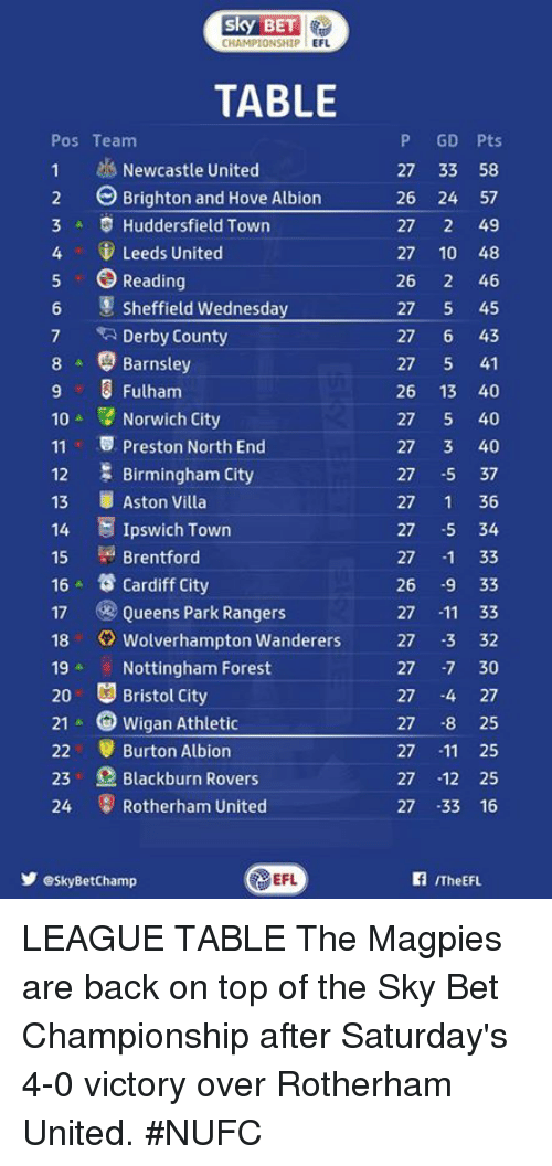 Memes, Rangers, and Victorious: CHAMPIONSHIP  EFL  TABLE  P GD Pts  Pos Team  1 Newcastle United  27 33 58  2 Brighton and Hove Albion  26 24 57  3 A Huddersfield Town  27  2 49  4 Leeds United  27 10 48  5 O Reading  26  2 46  6 Sheffield Wednesday  27  5 45  7 Derby County  27  6 43  8 Barnsley  27  5 41  26 13 40  Fulham  10  Norwich City  27  5 40  11 v Preston North End  27  3 40  Birmingham City  27  5 37  12  13  Aston Villa  27  1 36  14 E Ipswich Town  27  5 34  Brentford  15  27  33  16 Cardiff City  26  9 33  17 Queens Park Rangers  27  11 33  18 Wolverhampton Wanderers  27 -3 32  19 Nottingham Forest  30  27  20 Bristol City  27  4 27  21 A Wigan Athletic  27 8 25  22 r Burton Albion  27  11 25  23 Blackburn Rovers  27  12 25  24 Rotherham United  27 33 16  EFL  Y esky BetChamp  ITheEFL. LEAGUE TABLE  The Magpies are back on top of the Sky Bet Championship after Saturday's 4-0 victory over Rotherham United. #NUFC