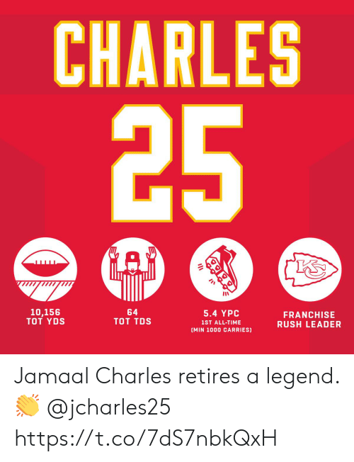 Jamaal Charles: CHARLES  5.4 YPC  1ST ALL-TIME  (MIN 1000 CARRIES)  64  TOT TDS  10,156  TOT YDS  FRANCHISE  RUSH LEADER Jamaal Charles retires a legend. 👏 @jcharles25 https://t.co/7dS7nbkQxH