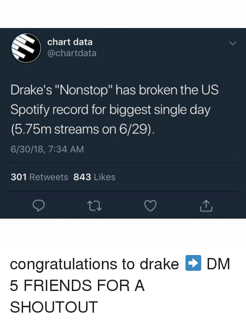"drakes: chart data  @chartdata  Drake's ""Nonstop"" has broken the US  Spotify record for biggest single day  (5.75m streams on 6/29)  6/30/18, 7:34 AM  301 Retweets 843 Likes congratulations to drake ➡️ DM 5 FRIENDS FOR A SHOUTOUT"