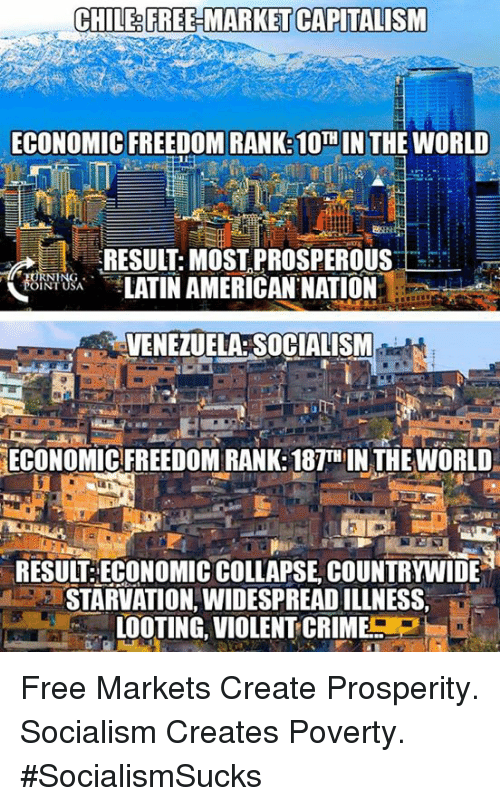 Prosperous: CHILE&FREE MARKET CAPITALISM  ECONOMIC FREEDOM RANK: 10  N THE WORLD  RESULT:MOST,PROSPEROUS  LATIN AMERICAN NATION  OINT USA  VENEZUELA: SOCIALISM  ECONOMIC FREEDOM RANK:187TH IN THE WORLD  RESUIT ECONOMIC COLLAPSE, COUNTRYWIDE  STARVATION, WIDESPREAD ILLNESS,  LOOTING, VIOLENT-CRIME P  IL Free Markets Create Prosperity. Socialism Creates Poverty. #SocialismSucks