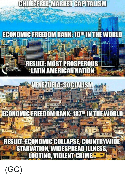 Prosperous: CHILE& FREE-MARKET CAPITALISM  ECONOMIC FREEDOM RANK:10TH IN THE WORLD  RESULT: MOST PROSPEROUS  饶,bei TATINAMERICAN.NATION.  전 ㄧ  VENEZUELA SOCIALISM  ECONOMIC FREEDOM RANK: 187T IN THE WORLD  RESUIT:ECONOMIC COLLAPSE COUNTRYWIDE  STARVATION,WIDESPREAD ILLNESS,  LOOTING, VIOLENT CRIME (GC)