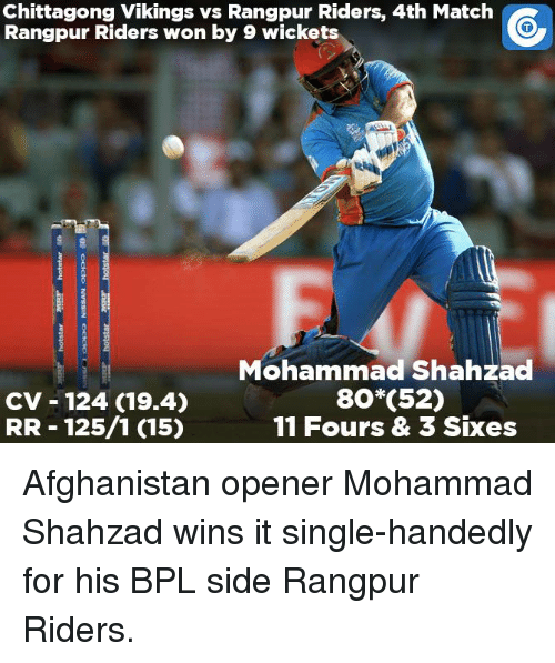 Memes, Afghanistan, and Match: Chittagong Vikings vs Rangpur Riders, 4th Match  Rangpur Riders won by 9 wickets  Mohammad Shahzad  80 (52)  CV 124 (19.4)  RR 125/1 (15)  11 Fours & 3 Sixes Afghanistan opener Mohammad Shahzad wins it single-handedly for his BPL side Rangpur Riders.