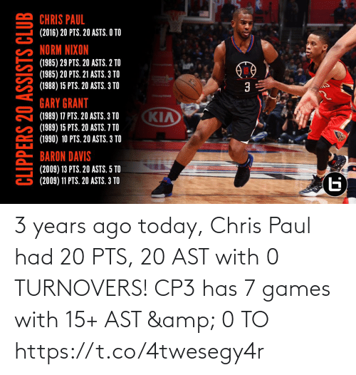 Baron Davis: CHRIS PAUL  (2016) 20 PTS. 20 ASTS. O TO  NORM NIXON  (1985) 29 PTS. 20 ASTS. 2 TO  (1985) 20 PTS. 21 ASTS. 3 TO  (1988) 15 PTS. 20 ASTS. 3 TO  GARY GRANT  KIA  (1989) 17 PTS. 20 ASTS. 3 TO  (1989) 15 PTS. 20 ASTS. 7 TO  (1990) 10 PTS. 20 ASTS. 3 TO  BARON DAVIS  (2009) 13 PTS. 20 ASTS. 5 TO  (2009) 11 PTS. 20 ASTS. 3 TO  Б  CLIPPERS 20 ASSISTS CLUB 3 years ago today, Chris Paul had 20 PTS, 20 AST with 0 TURNOVERS!   CP3 has 7 games with 15+ AST & 0 TO https://t.co/4twesegy4r