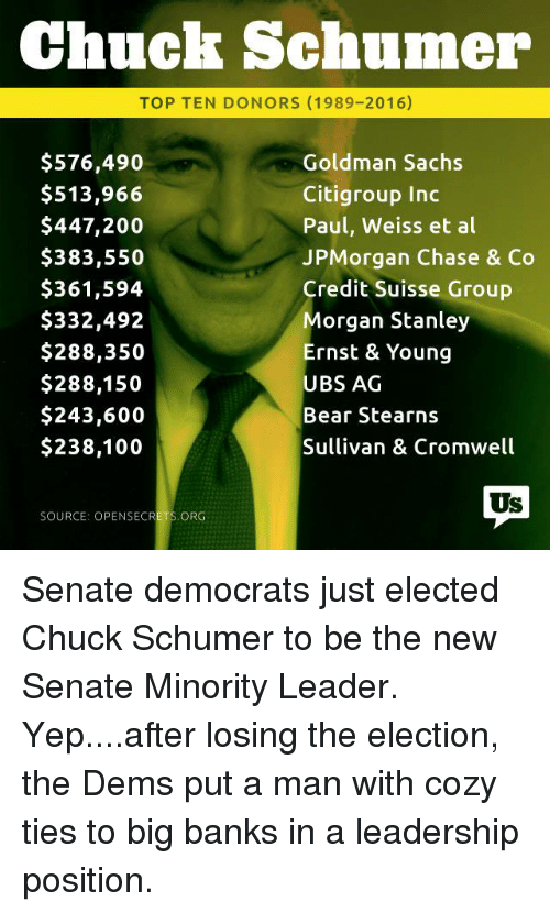 goldman sach: Chuck Schumer  TOP TEN DONORS (1989-2016)  $576,490  Goldman Sachs  Citigroup Inc  $513,966  $447,200  Paul, Weiss et al  JPMorgan Chase & Co  $383,550  $361,594  Credit Suisse Group  $332,492  Morgan Stanley  $288,350  Ernst & Young  $288,150  UBS AG  $243,600  Bear Stearns  Sullivan & Cromwell  $238,100  Us  SOURCE: OPENSECRETS ORG Senate democrats just elected Chuck Schumer to be the new Senate Minority Leader. Yep....after losing the election, the Dems put a man with cozy ties to big banks in a leadership position.