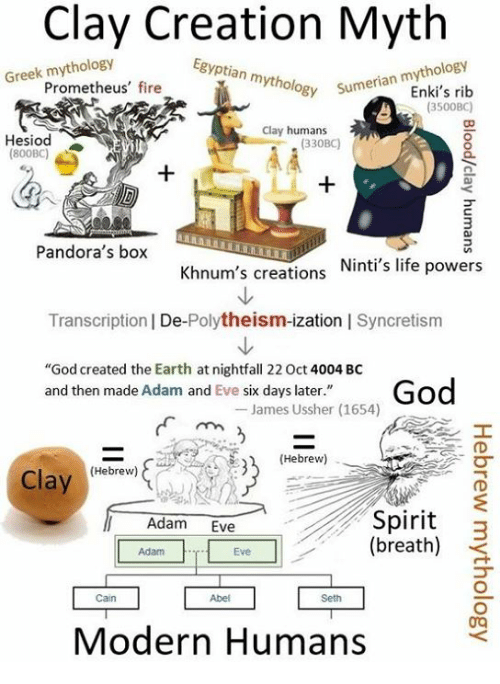 an essay on myths and the bible Religion and mythology differ in scope but have overlapping aspects both terms  refer to  especially within christianity, objection to the word myth rests on a   2003/2004 citing essays by tolkien using the words fundamental things.