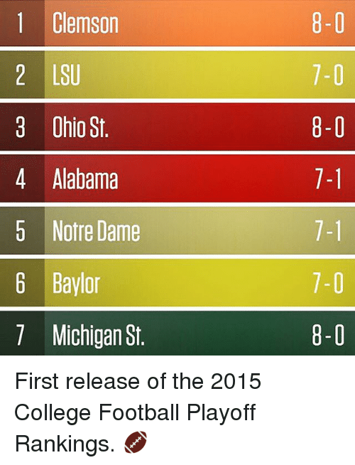 College football: Clemson  2 LSU  3 Ohio St.  4 Alabama  5 Notre Dame  6 Baylor  7 Michigan St.  8-0  7-0  8-0  1-1  7-1  7-0  8-0 First release of the 2015 College Football Playoff Rankings. 🏈