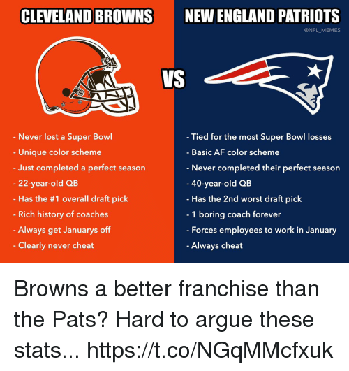 Af, Arguing, and Cleveland Browns: CLEVELAND BROWNS  NEW ENGLAND PATRIOTS  @NFL_MEMES  VS  Never lost a Super Bowl  Unique color scheme  Just completed a perfect season  22-year-old QB  Has the #1 overall draft pick  Rich history of coaches  Always get Januarys off  Clearly never cheat  Tied for the most Super Bowl losses  Basic AF color scheme  Never completed their perfect season  40-year-old QB  Has the 2nd worst draft pick  1 boring coach forever  - Forces employees to work in January  Always cheat Browns a better franchise than the Pats? Hard to argue these stats... https://t.co/NGqMMcfxuk