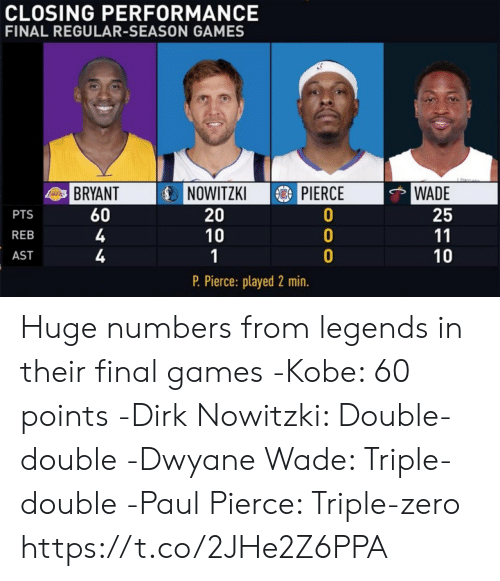 triple double: CLOSING PERFORMANCE  FINAL REGULAR-SEASON GAMES  IDİNOWITZKI  3) PIERCE  WADE  25  BRYANT  60  4  4  PTS  REB  AST  20  10  10  P. Pierce: played 2 min. Huge numbers from legends in their final games   -Kobe: 60 points -Dirk Nowitzki: Double-double -Dwyane Wade: Triple-double -Paul Pierce: Triple-zero https://t.co/2JHe2Z6PPA