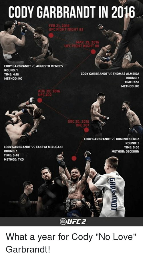 "Memes, Ufc, and Decisions: CODY GARBRANDT IN 2016.  FEB 21, 2016  UFC FIGHT NIGHT 83  AY 29, 2016  GHT NIGHT 88  CODY GARBRANDT VS AUGUSTO MENDES  ROUND: 1  CODY GARBRANDT VS THOMAS ALMEIDA  TIME: 418  ROUND  1  METHOD: Ko  TIME: 2:53  METHOD: KO  AUG20, 2016  UFC 202  DEC 30, 2016  207  CODY GARBRANDT VS DOMINICK CRUZ  ROUND: S  CODY GARBRANDT  VS TAKEYA MIZUGAK  TIME: 5:00  ROUND: 1  METHOD: DECISION  TIME: 0:48  METHOD: TKO What a year for Cody ""No Love"" Garbrandt!"