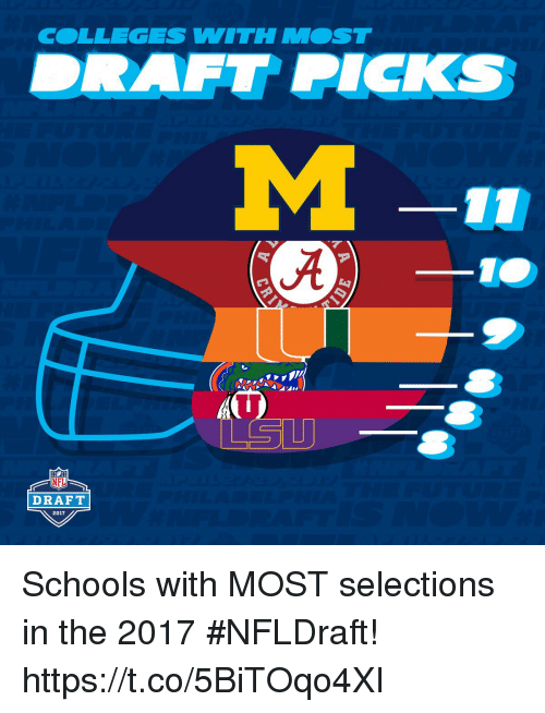 Memes, Nfl, and NFL Draft: COLLEGES VWITH MOST  LSU  NFL  DRAFT  2017 Schools with MOST selections in the 2017 #NFLDraft! https://t.co/5BiTOqo4XI