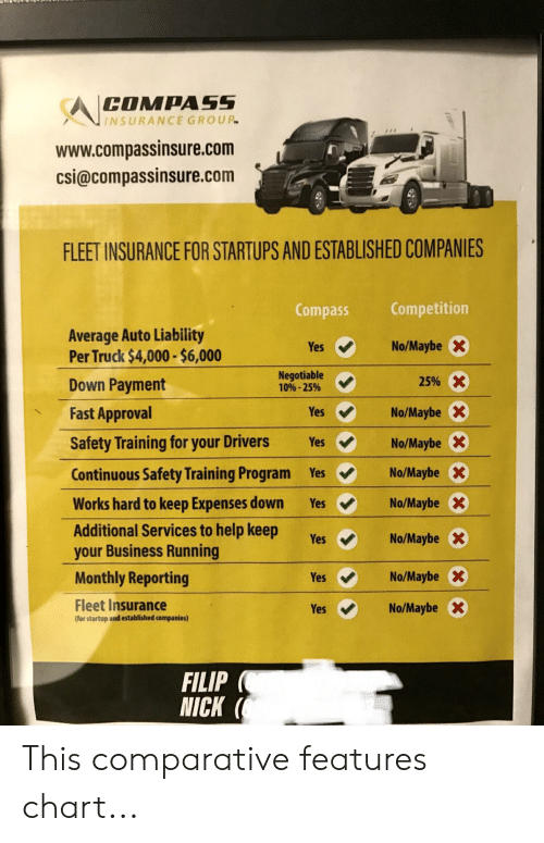 yes no maybe: COMPASS  INSURANCE GROUP  www.compassinsure.com  csi@compassinsure.com  FLEET INSURANCE FOR STARTUPS AND ESTABLISHED COMPANIES  Competition  Compass  Average Auto Liability  Per Truck $4,000-$6,000  No/Maybe  Yes  Negotiable  10%-25%  25%X  Down Payment  Fast Approval  Yes  No/Maybe  Safety Training for your Drivers  Yes  No/Maybe  No/Maybe  Continuous Safety Training Program  Yes  Works hard to keep Expenses down  No/Maybe  Yes  Additional Services to help keep  your Business Running  No/Maybe  Yes  Monthly Reporting  No/Maybe  Yes  Fleet Insurance  (for startup and established companies)  No/Maybe  Yes  FILIP  NICK ( This comparative features chart...