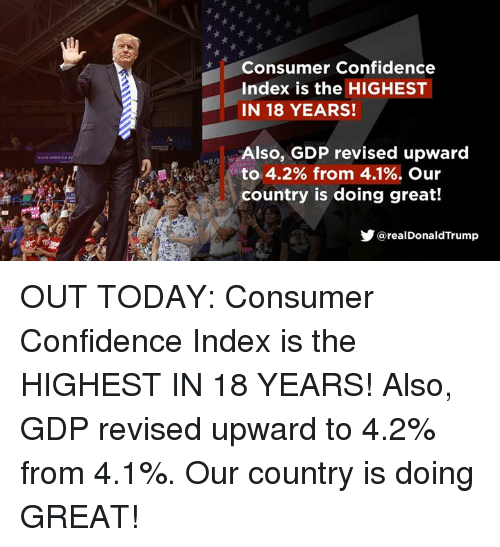 Confidence, Today, and Gdp: Consumer Confidence  Index is the HIGHEST  IN 18 YEARS!  Also, GDP revised upward  to 4.2% from 4.1%. Our  country is doing great!  @realDonaldTrump OUT TODAY: Consumer Confidence Index is the HIGHEST IN 18 YEARS! Also, GDP revised upward to 4.2% from 4.1%.  Our country is doing GREAT!