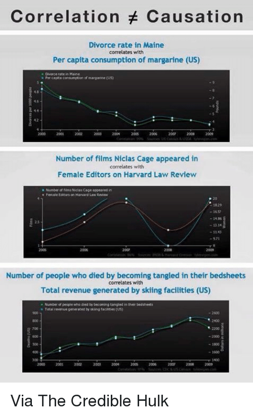 credible hulk: Correlation Causation  Divorce rate in Maine  correlates with  Per capita consumption of margarine (US)  Per capita consumption  margarine  Number of films Niclas Cage appeared in  correlates with  Female Editors on Harvard Law Review  Numbe of Niclas Cage appeared  165  Number of people who died by becoming tangled in their bedsheets  correlates with  Total revenue generated by skiing facilities (US)  Number of people who ded by becoming tangled inther bedsheets  revenue generated by sking (US) Via The Credible Hulk