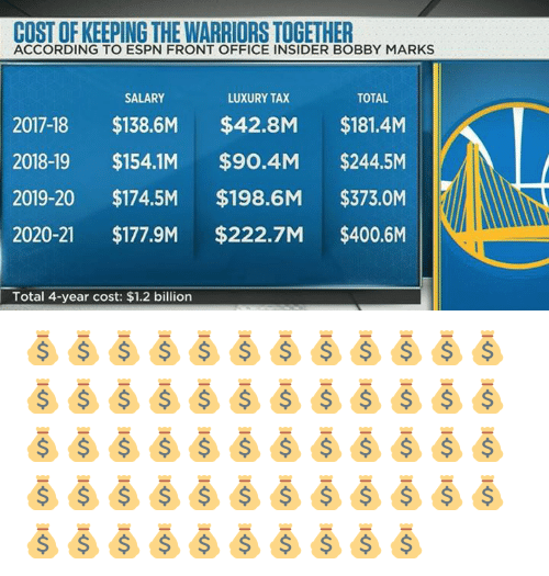 Espn, Memes, and Office: COST OF KEEPING THE WARRIORS TOGETHER  ACCORDING TO ESPN FRONT OFFICE INSIDER BOBBY MARKS  SALARY  LUXURY TAX  TOTAL  2017-18 $138.6M $42.8M $181.4M  2018-19 $154.1M $90.4M $244.5M  2019-20 $174.5M $198.6M $373.0M  2020-21 $177.9M $222.7M $400.6M  Total 4-year cost: $1.2 billion 💰💰💰💰💰💰💰💰💰💰💰💰💰💰💰💰💰💰💰💰💰💰💰💰💰💰💰💰💰💰💰💰💰💰💰💰💰💰💰💰💰💰💰💰💰💰💰💰💰💰💰💰💰💰💰💰💰💰