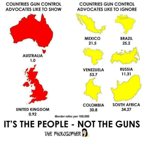 Africa, Anaconda, and Guns: COUNTRIES GUN CONTROL  ADVOCATES LIKE TO SHOW  COUNTRIES GUN CONTROL  ADVOCATES LIKE TO IGNORE  MEXICO  21.5  BRAZIL  25.2  AUSTRALIA  1.0  VENEZUELA  53.7  RUSSIA  11.31  COLOMBIA SOUTH AFRICA  34.27  UNITED KINGDOM  0.92  30.8  Murder rates per 100,000  IT'S THE PEOPLE NOT THE GUNS  THE PHOLOSOPHER