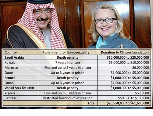 Prison, Death, and Emirates: Country  Saudi Arabia  Kuwait  Morocco  Qatar  Brunei  Oman  United Arab Emirates  Algeria  Bahrain  Punishment for homosexuality  Donation to Clinton foundation  $10,000,000 to $25,000,000  Death penalty  $5,000,000 to $10,000,000  7 years in prison  $6,000,000  Fine and up to 3 years in prison  $1,000,000 to $5,000,000  Up to 3 years in prison  Death penalty  $1,000,000 to $5,000,000  Up to 3 years in prison $1,000,000 to $5,000,000  $1,000,000 to $5,000,000  Death penalty  $500,000  Fine and up to 3 years in prison  $50,000 to $100,000  Restricted freedom of expression  Total  $25,550,000 to $61,600,000