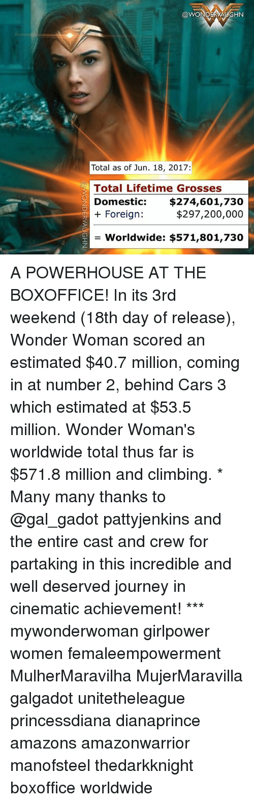 Bailey Jay, Cars, and Climbing: COWONDERVAUGHN  Total as of Jun. 18, 2017:  Total Lifetime Grosses  Domestic  $274,601,730  $297,200,000  Foreign  Worldwide: $571,801,730 A POWERHOUSE AT THE BOXOFFICE! In its 3rd weekend (18th day of release), Wonder Woman scored an estimated $40.7 million, coming in at number 2, behind Cars 3 which estimated at $53.5 million. Wonder Woman's worldwide total thus far is $571.8 million and climbing. * Many many thanks to @gal_gadot pattyjenkins and the entire cast and crew for partaking in this incredible and well deserved journey in cinematic achievement! *** mywonderwoman girlpower women femaleempowerment MulherMaravilha MujerMaravilla galgadot unitetheleague princessdiana dianaprince amazons amazonwarrior manofsteel thedarkknight boxoffice worldwide