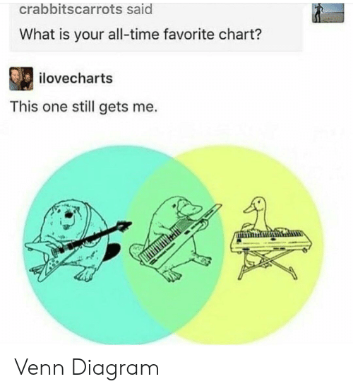 Diagram: crabbitscarrots said  What is your all-time favorite chart?  ilovecharts  This one still gets me. Venn Diagram