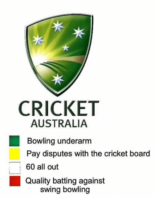 Australia, Bowling, and Cricket: CRICKET  AUSTRALIA  Bowling underarm  Pay disputes with the cricket board  60 all out  Qualitybatting against  ,  swing bowling