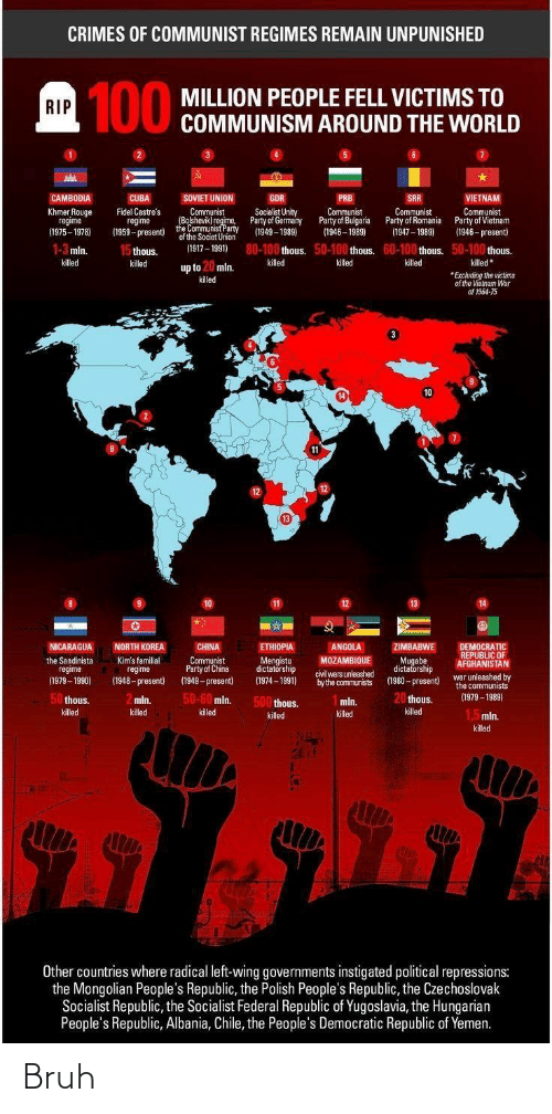 mugabe: CRIMES OF COMMUNIST REGIMES REMAIN UNPUNISHED  1 100  MILLION PEOPLE FELL VICTIMS TO  COMMUNISM AROUND THE WORLD  RIP  CAMBODIA  CUBA  SOVIET UNION  GDR  PRB  SRR  VIETNAM  Communist  (Bolshevik) regime,  Communist  Party of Bulgaria  (1946 – 1989)  Khmer Rouge  regime  (1975 - 1978)  Fidel Castro's  regime  (1959 - present)  Socialist Unity  Party of Germany  Communist  Party of Romanie  Communist  Party of Vietnam  (1946 – present)  the Communist Party  of the Societ Union  (1949 – 1989)  (1947 – 1989)  80-100 thous. 50-100 thous. 60-100 thous. 50-100 thous.  1-3 mln.  15 thous.  (1917 - 1991)  killed  killed  killed  killed *  * Excluding the victims  of the Vietnam War  of 1964-75  killed  killed  up to 20 mln.  killed  10  11  12  13  10  14  NORTH KOREA  CHINA  ANGOLA  ZIMBABWE  DEMOCRATIC  REPUBLIC OF  AFGHANISTAN  NICARAGUA  ETHIOPIA  Mugabe  dictatorship  (1980 - present)  Communist  Party of China  the Sandinista  regime  (1979 – 1990)  Kim's familial  regime  (1948- present)  Mengistu  dictatörship  MOZAMBIQUE  civil wars unleashed  by the communists  war unleashed by  the communists  (1979 – 1989)  (1949 - present)  (1974 – 1991)  50-60 mln.  20 thous.  50 thous.  2 mln.  500 thous.  mln.  killed  killed  killed  killed  1,5mln.  killed  killed  killed  Other countries where radical left-wing governments instigated political repressions:  the Mongolian People's Republic, the Polish People's Republic, the Czechoslovak  Socialist Republic, the Socialist Federal Republic of Yugoslavia, the Hungarian  People's Republic, Albania, Chile, the People's Democratic Republic of Yemen. Bruh