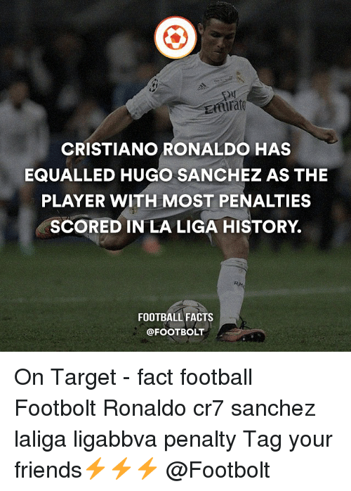 Cristiano Ronaldo, Memes, and Target: CRISTIANO RONALDO HAS  EQUALLED HUGO SANCHEZ AS THE  PLAYER WITH MOST PENALTIES  SCORED IN LA LIGA HISTORY.  FOOTBALL FACTS  @FOOT BOLT On Target - fact football Footbolt Ronaldo cr7 sanchez laliga ligabbva penalty Tag your friends⚡️⚡️⚡️ @Footbolt