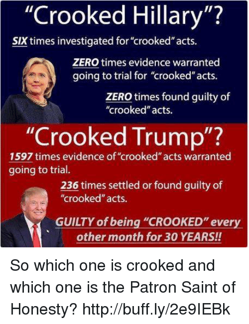 """Memes, Zero, and Http: """"Crooked Hillary  SIX times investigated for """"crooked"""" acts.  ZERO times evidence warranted  going to trial for """"crooked"""" acts.  ZERO times found guilty of  """"crooked"""" acts.  """"Crooked Trump  1597 times evidence of """"crooked""""acts warranted  going to trial.  236 times settled or found guilty of  """"crooked acts.  GUILTY of being """"CROOKED"""" every  other month for 30 YEARS!! So which one is crooked and which one is the Patron Saint of Honesty? http://buff.ly/2e9IEBk"""