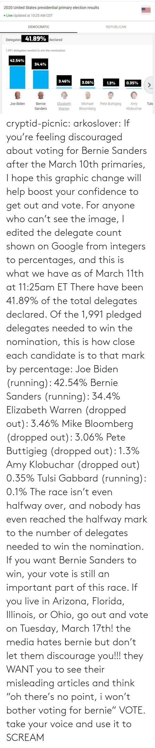 "Scream: cryptid-picnic: arkoslover:   If you're feeling discouraged about voting for Bernie Sanders after the March 10th primaries, I hope this graphic change will help boost your confidence to get out and vote. For anyone who can't see the image, I edited the delegate count shown on Google from integers to percentages, and this is what we have as of March 11th at 11:25am ET There have been 41.89% of the total delegates declared. Of the 1,991 pledged delegates needed to win the nomination, this is how close each candidate is to that mark by percentage: Joe Biden (running): 42.54% Bernie Sanders (running): 34.4% Elizabeth Warren (dropped out): 3.46% Mike Bloomberg (dropped out): 3.06% Pete Buttigieg (dropped out): 1.3% Amy Klobuchar (dropped out) 0.35% Tulsi Gabbard (running): 0.1% The race isn't even halfway over, and nobody has even reached the halfway mark to the number of delegates needed to win the nomination. If you want Bernie Sanders to win, your vote is still an important part of this race. If you live in Arizona, Florida, Illinois, or Ohio, go out and vote on Tuesday, March 17th!    the media hates bernie but don't let them discourage you!!! they WANT you to see their misleading articles and think ""oh there's no point, i won't bother voting for bernie"" VOTE. take your voice and use it to SCREAM"