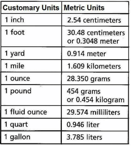 united states customary units and complete Why hasn't the united states switched to the metric system update us customary units are similar to imperial units but the united states customary system.