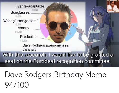 birthday meme: Dave Rodgers Birthday Meme 94/100