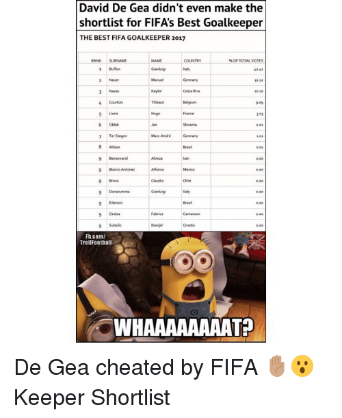 Fifa, Memes, and Best: David De Gea didn't even make the  shortlist for FIFAs Best Goalkeeper  THE BEST FIFA GOALKEEPER 2017  RANK SURNAME  COUNTRY  % OF TOTAL VOTES  Buffon  Gianluigitaly  2 Never  3 Navas  4 Courtois  3232  Costa Rica  Thibaut  909  Hugo  Fearce  3-03  6 Oblak  7 Ter Stegen  Mar-AndriGeman  2.03  0.03  Beiranvand  9 Blanco Antn  9 Bravo  Alireza  Claudio  Chile  Italy  Brarl  0.00  9 Ederson  9 Ondoa  9Subalic  Fabrice  Danjel  Fh.com/  TrollFootball  WHAAAAAAAAT? De Gea cheated by FIFA ✋🏽😮 Keeper Shortlist